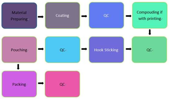 magic hook production flow-680.jpg